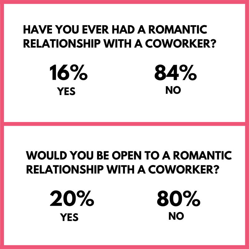 How Do Women Feel About Dating in the Workplace?