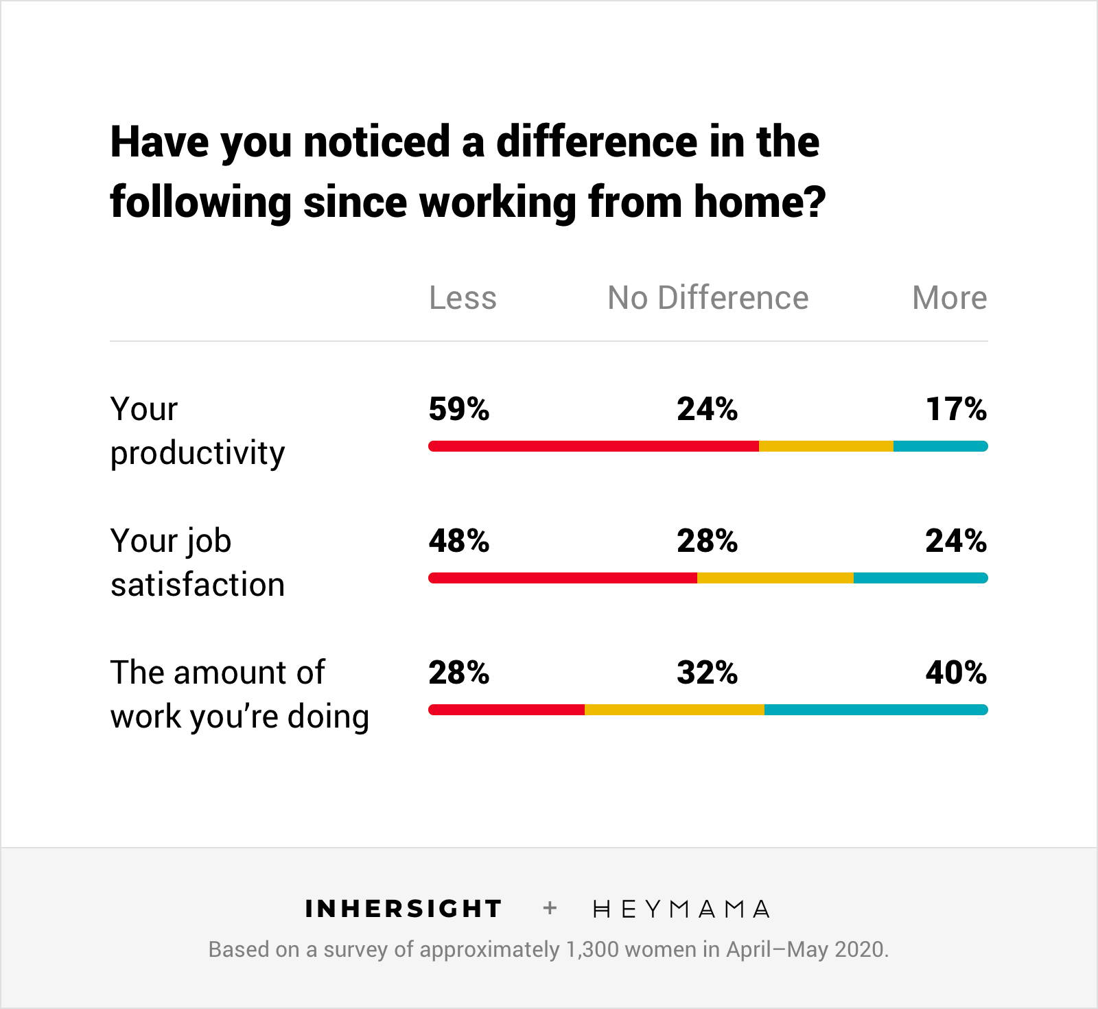 Data - Working mom productivity, job satisfaction, and work load during covid-19