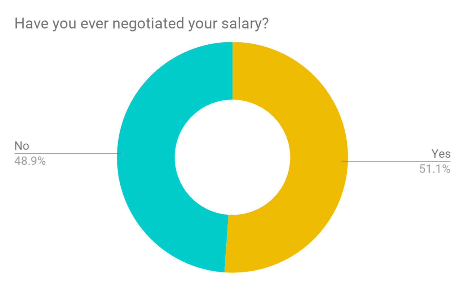 Survey results have you ever negotiate your salary
