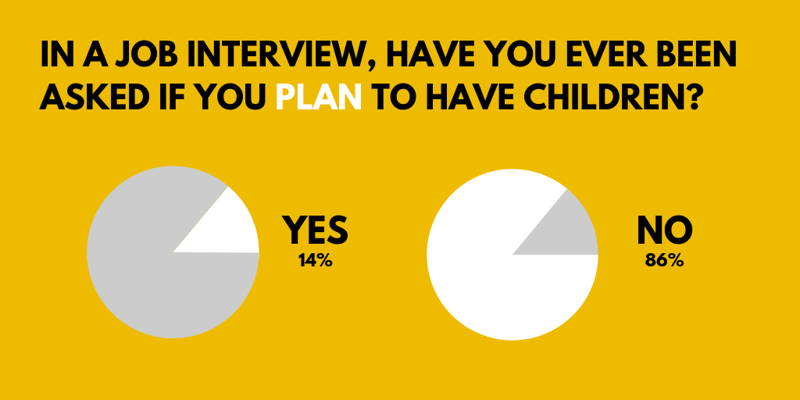 Survey results do you plan to have children
