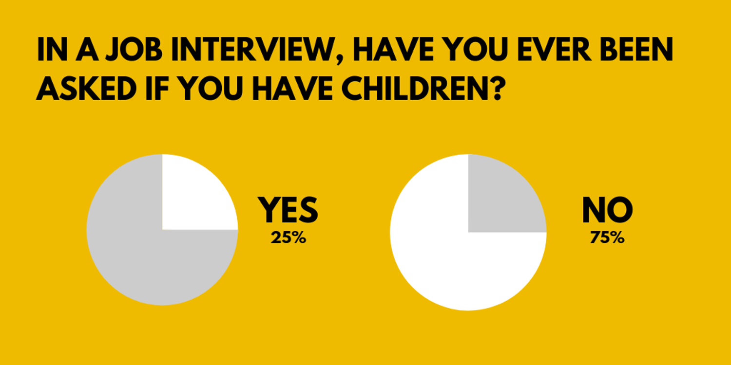 Survey results have you ever been asked if you have children
