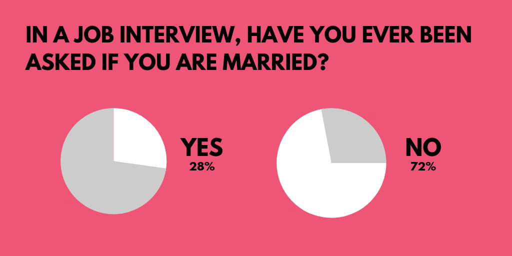 Survey results have you ever been asked if you are married