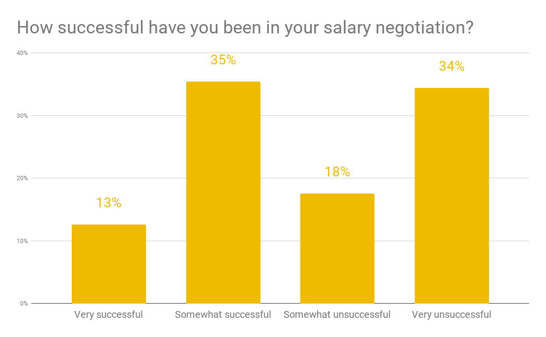 Survey results how successful have you been in negotiating your salary
