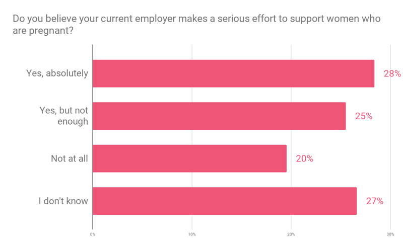 Employer Support for Pregnant Mothers Higher Than for Adoptive Mothers