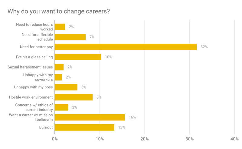Why do you want to change careers data chart