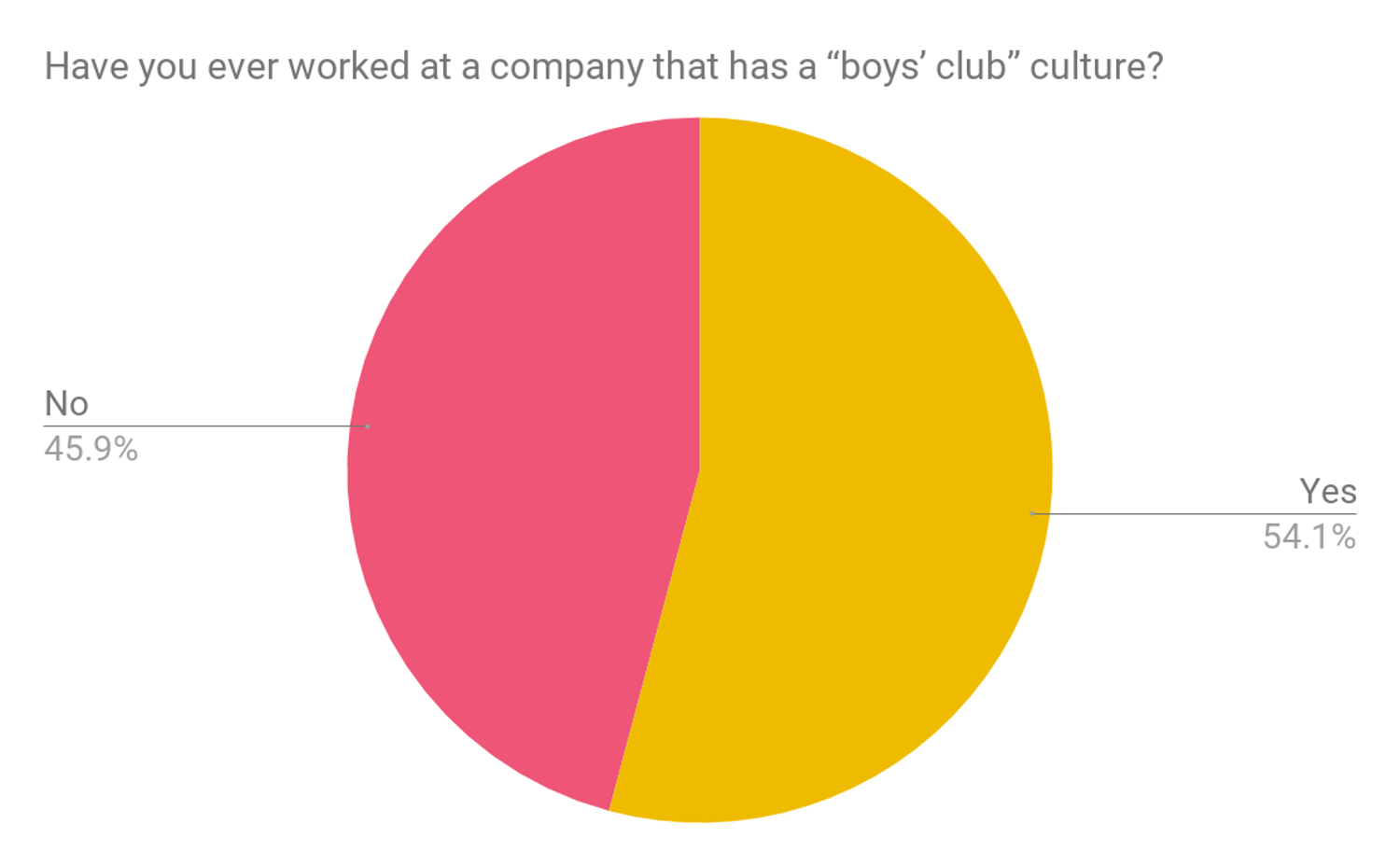 Boys club culture at work statistics