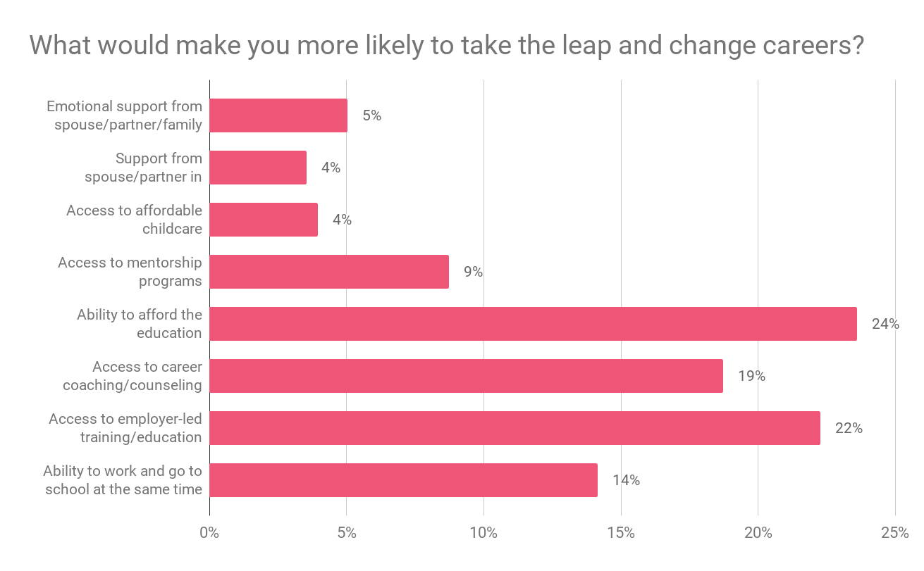 What would make you more likely to change careers data chart