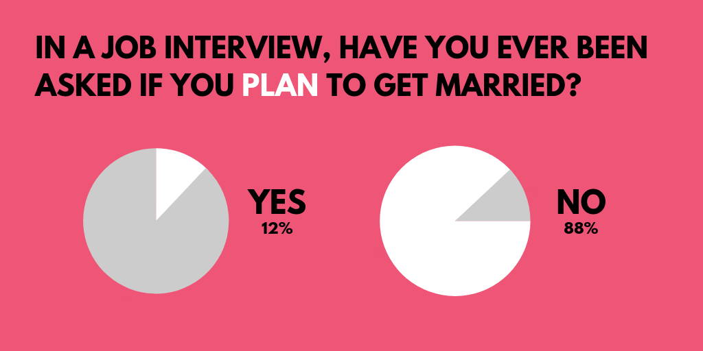 Survey results have you ever been asked if you plan to have children
