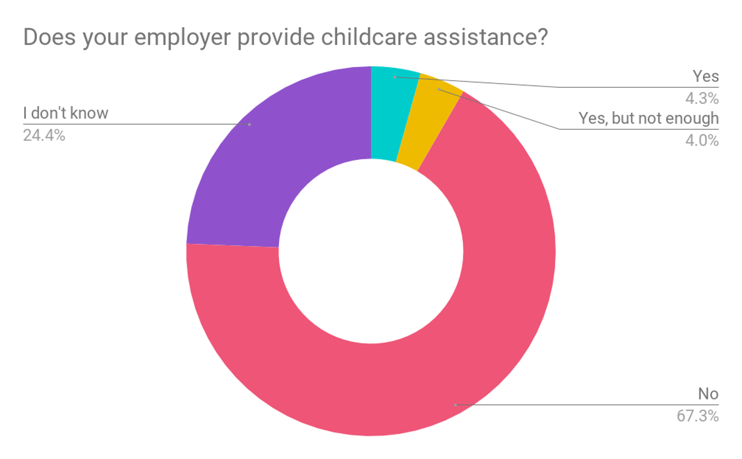 Survey results Does your employer provide childcare assistance