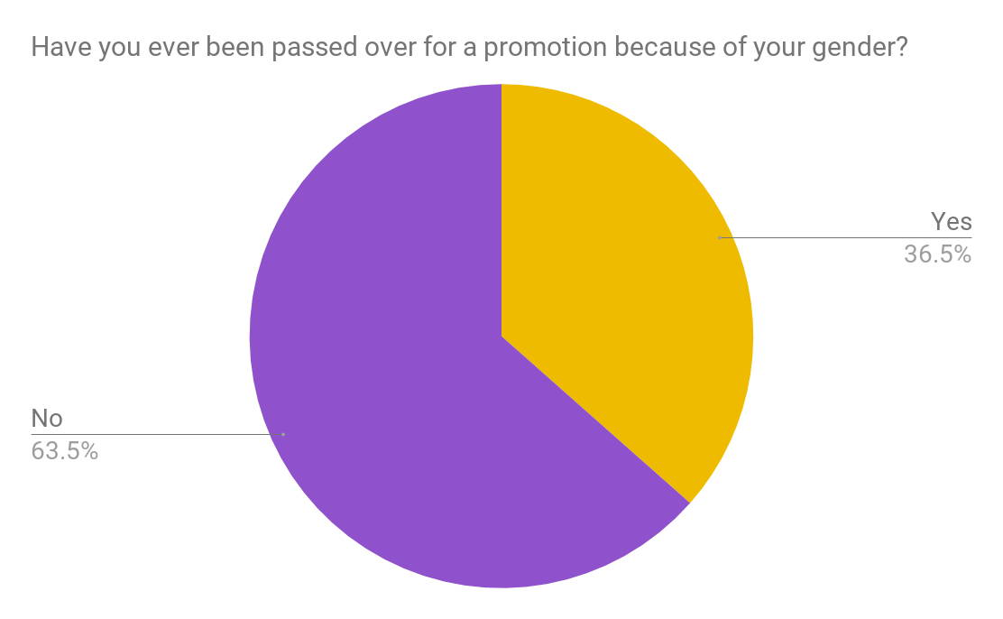 Data have you ever been passed over for a promotion because of your gender