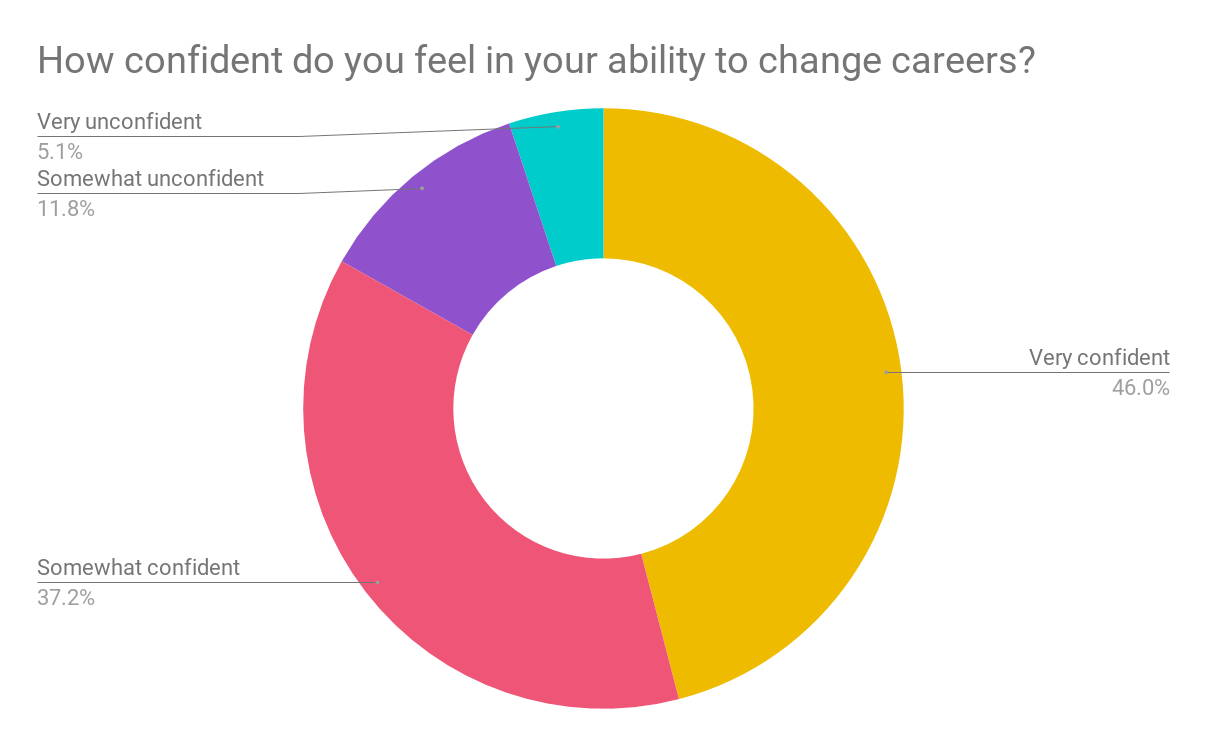 How confident do you feel in your ability to change careers data chart