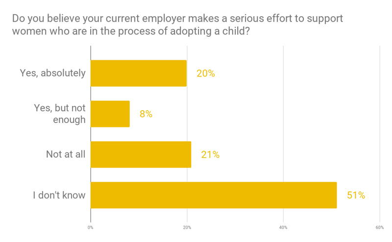 Employer support for adoptive mothers