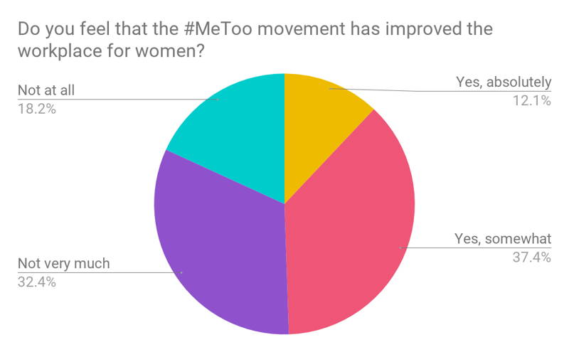 Has the #MeToo Movement Improved the Workplace for Women?