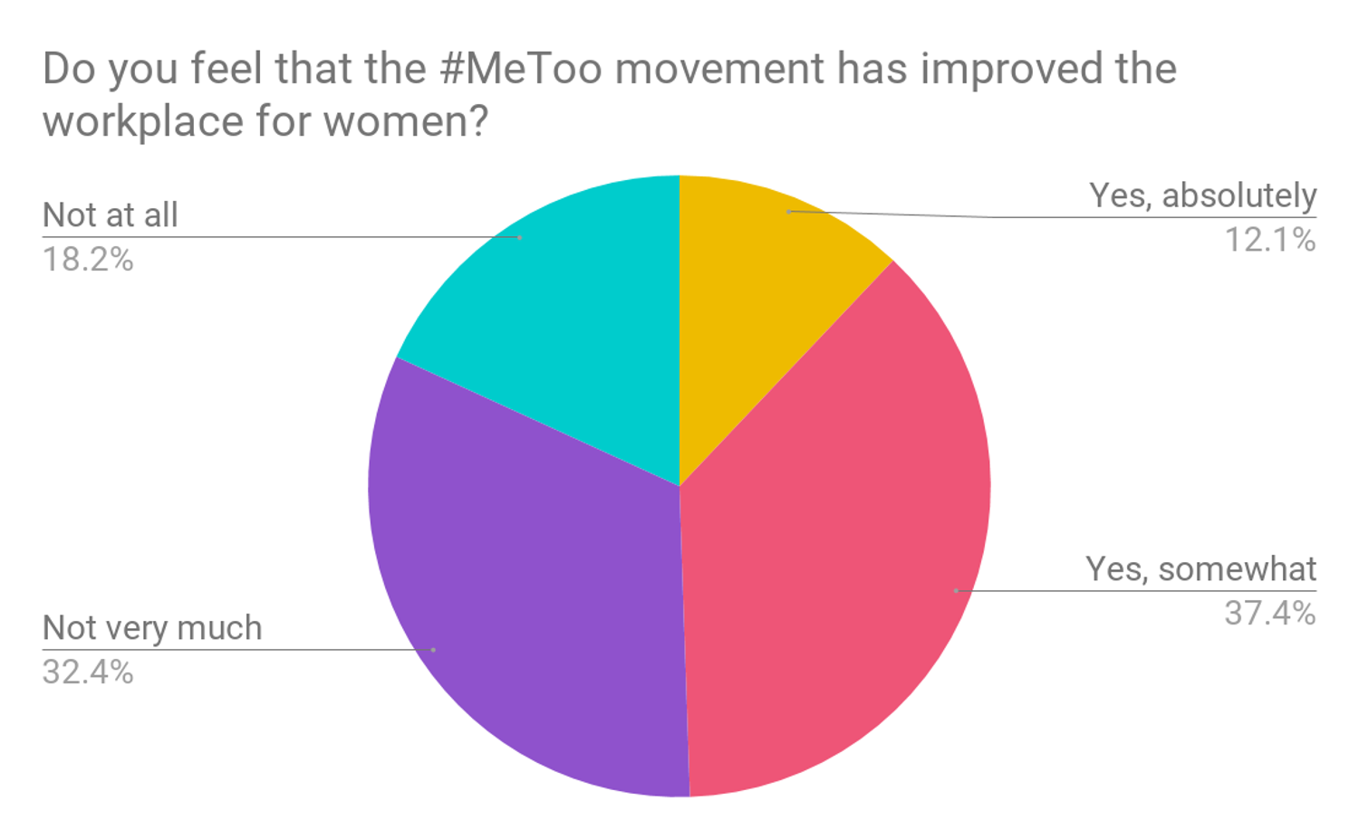 Data chart do you believe MeToo movement has improved the workplace for women