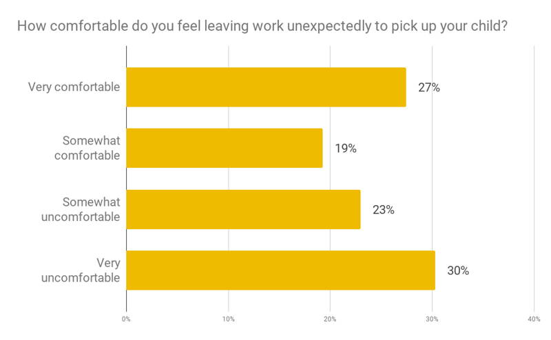 More Than Half of Working Moms Say They're Uncomfortable Leaving Work Early to Pick Up Their Children