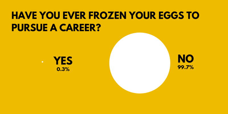 Survey results Have you ever frozen your eggs to pursue a career
