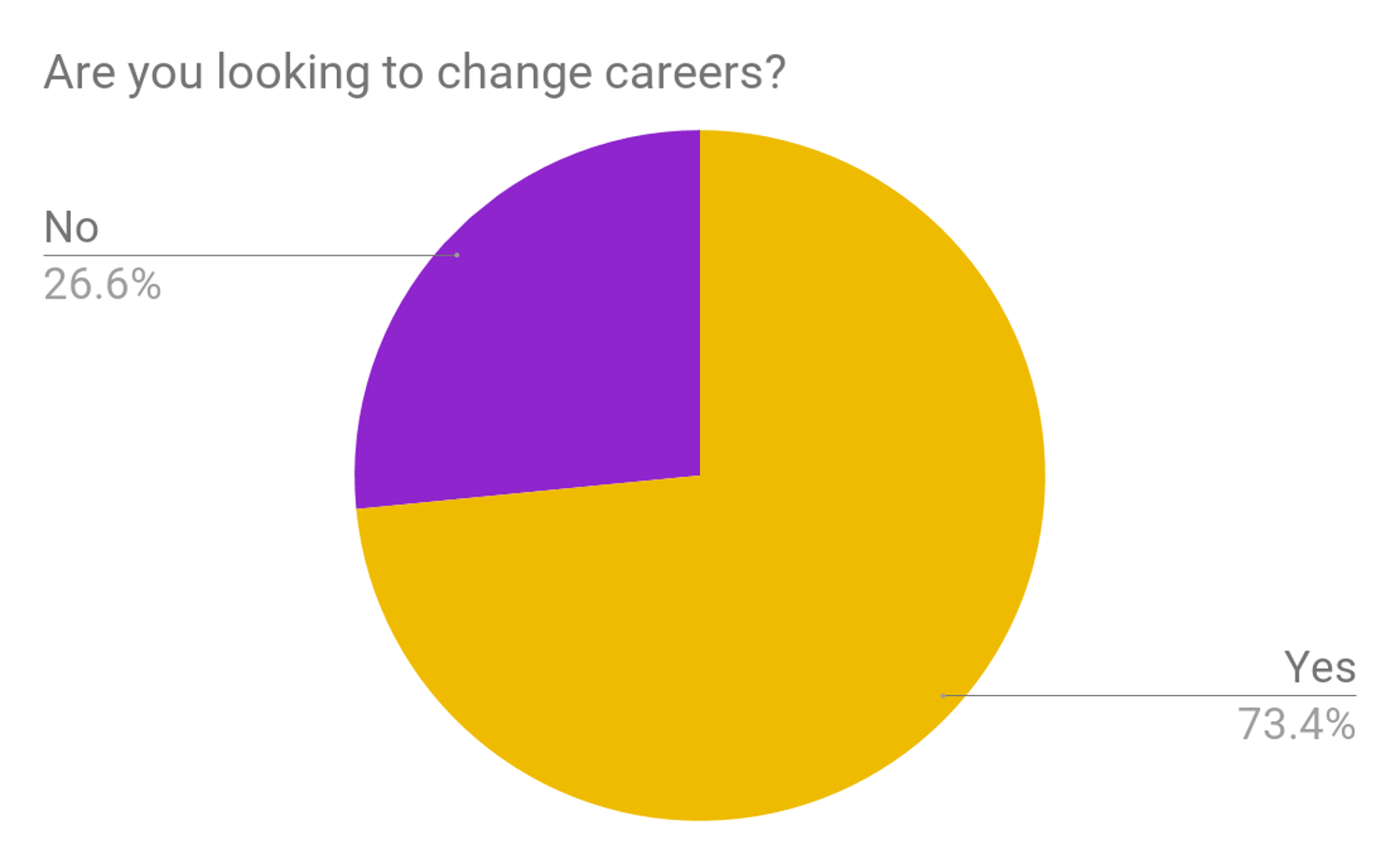 How many women want to change careers data chart