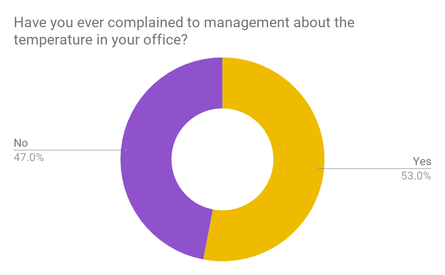 Survey results have you ever complained about office temperatures