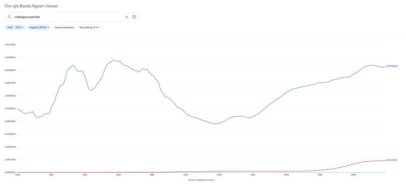 Google Ngram Viewer colleage vs coworker frequency 1800-1900