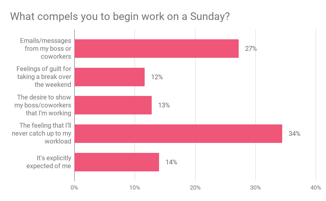 Survey results what compels you to work on a Sunday