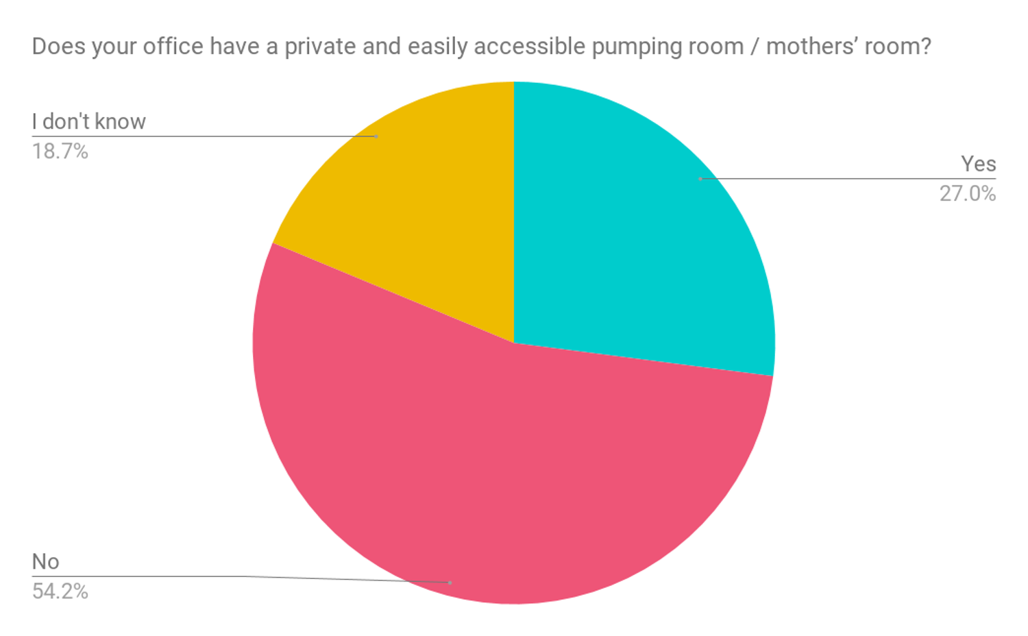 Survey results Does your employer provide a private and easily accessible pumping room for nursing mothers