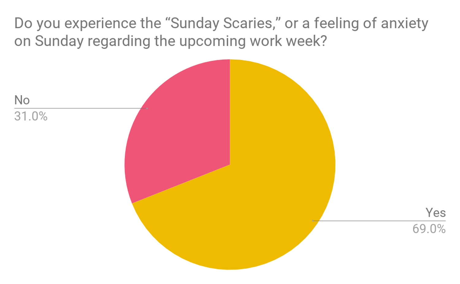 Survey results do you experience the sunday scaries
